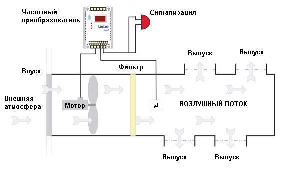 Схема типичной системы вентиляции с использованием частотного преобразователя