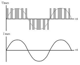 Рис.3. Форма кривых напряжения и тока на выходе инвертора с широтно-импульсной модуляцией.