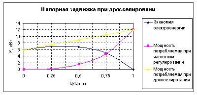 Рис. 2 Потребление мощности при различных способах регулирования скорости вращения насосов
