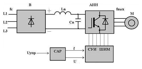 Рис.2. Упрощенная схема инвертора с широтно-импульсной модуляцией (ШИМ).
