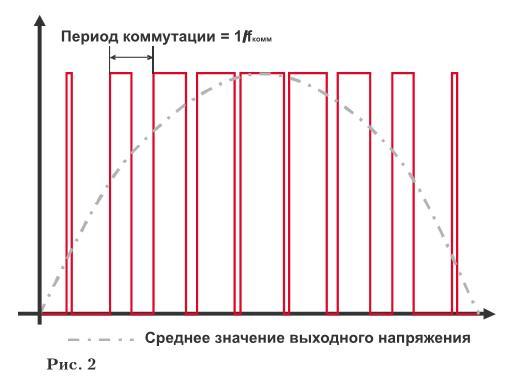 Принцип работы преобразователя частоты - открытие\закрытие выходных ключей