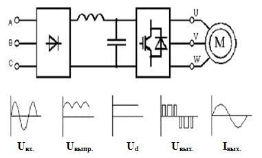 Рис. 1 Состав силовой части частотного преобразователя.